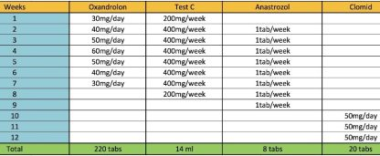anavar testosterone cycle instructions