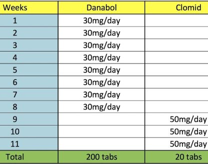 dianabol clomid cycle instructions